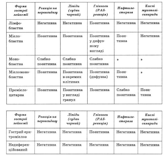 Критерії цитохімічної діагностики окремих форм гострої лейкемії